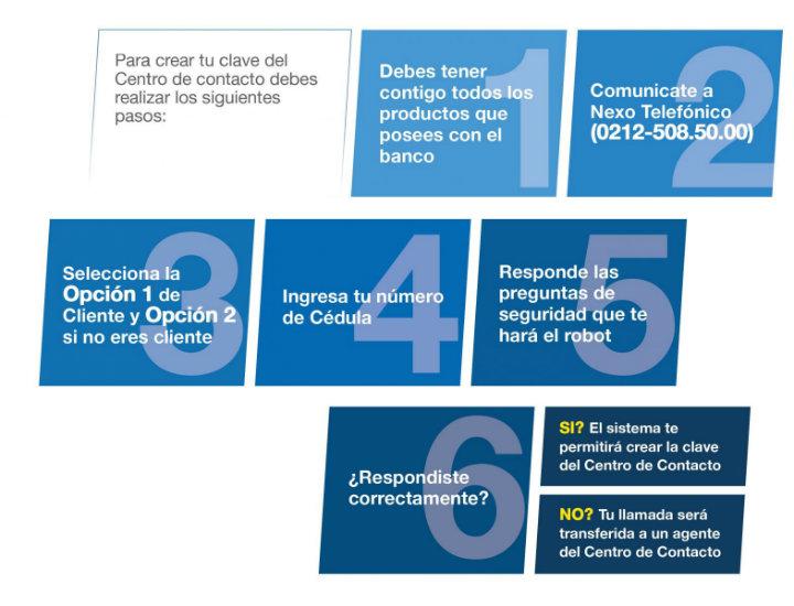 Solicitar tarjeta de credito visa banco nacion - Habilitar visa debito para el exterior ...