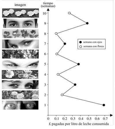 Experimento de los ojos
