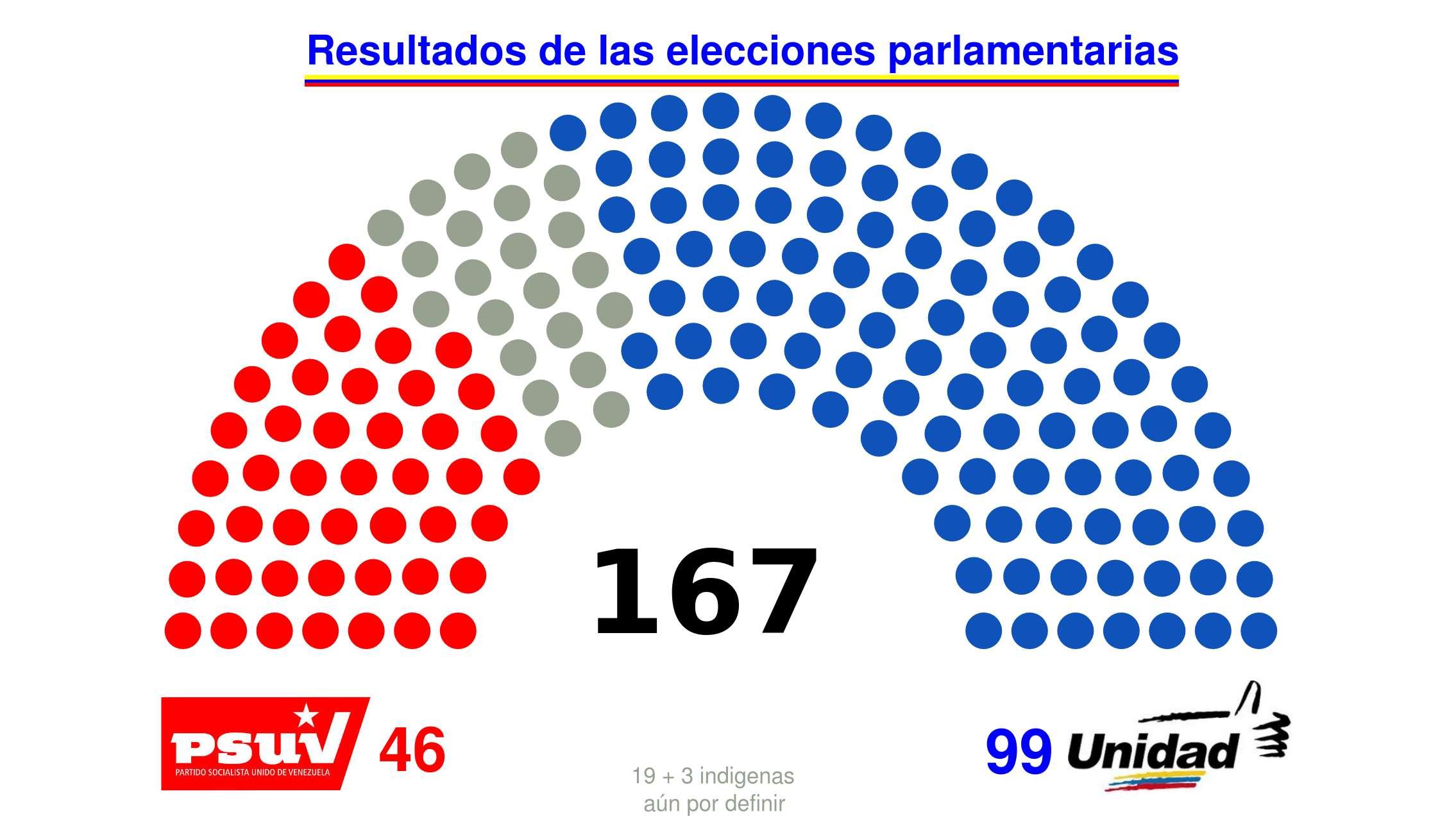 Resultados elecciones parlamentarias 2015 en Venezuela