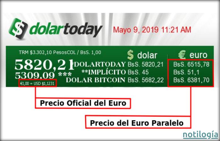 Monitor del Dolartoday